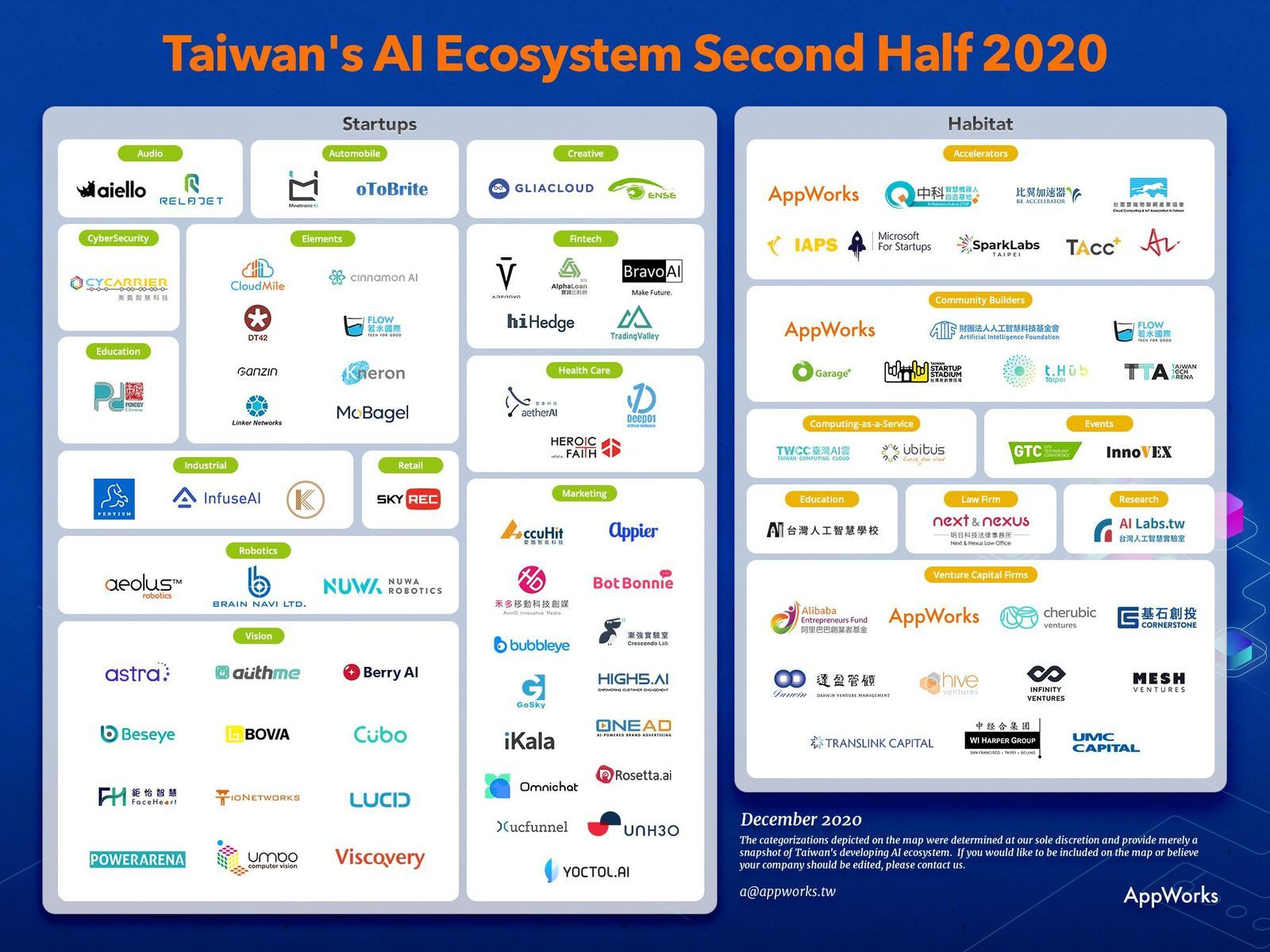 Taiwan-s-AI-Ecosystem-Map-Second-Half-2020-2